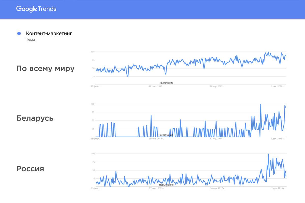 Контент-маркетинг в Google Trends