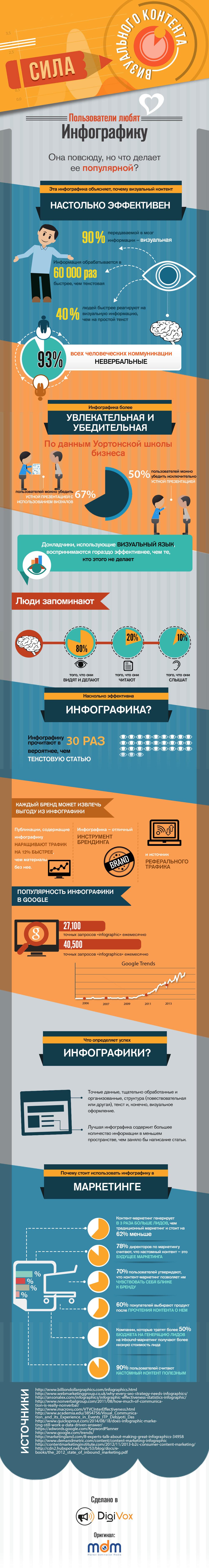Эффективность инфографики в цифрах | DigiVox.by